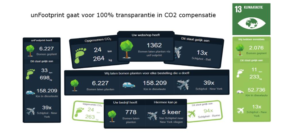 unFootprint 100% transparantie in CO2 compensatie