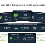 unFootprint gaat voor 100% transparantie in CO2 compensatie
