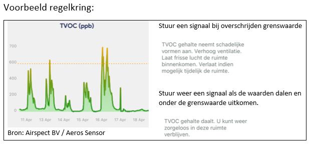 Aeros sensor regelkring